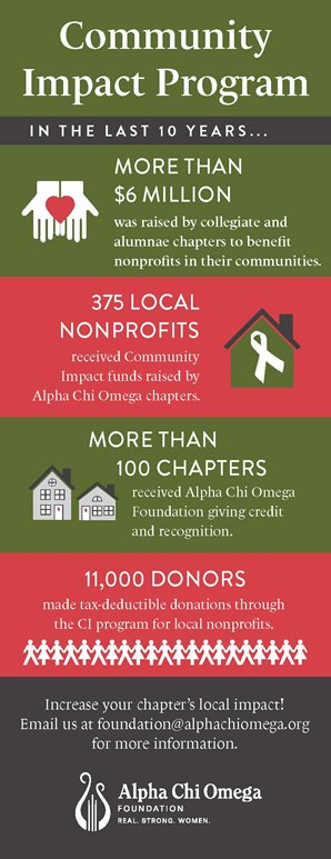 Community Impact Program - In the last 10 years...